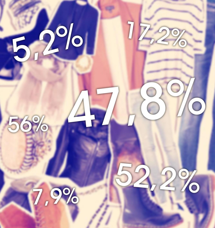 Quanto Vale Il Tessile, Moda E Accessorio